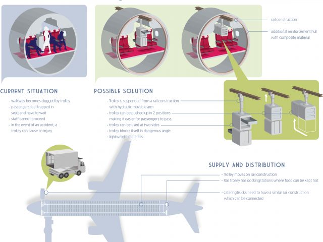 Aviation innovation infographic