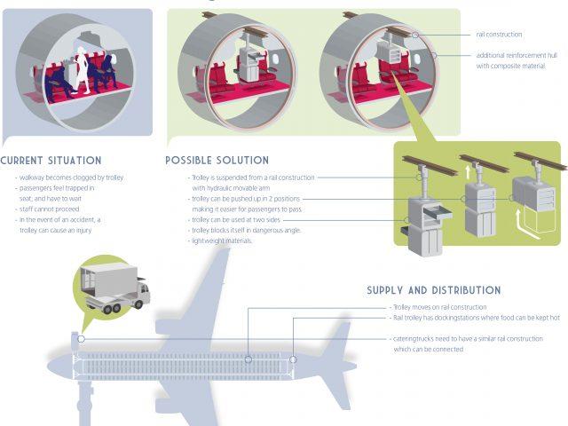 Aviation innovation infographic