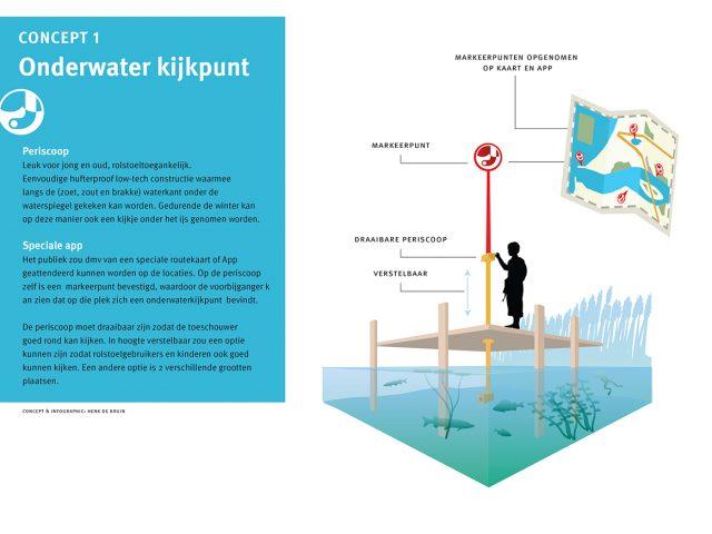 Natuurmonumenten Concept periscope
