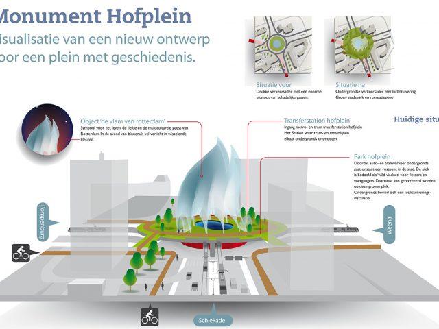 Hofplein conceptpresentation